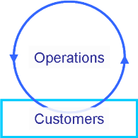 Customers and Operations