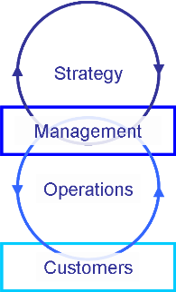 Customers, Operations, Strategy and Management