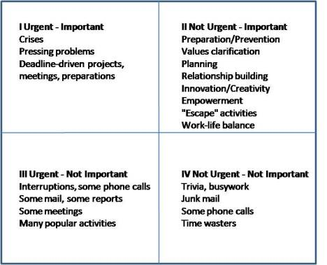 Time and Priority Management Quadrants - Covey