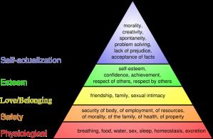 Maslow' Hierarchy